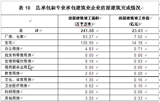 珠海市香洲区第二次全国经济普查主要数据公报(第二号)