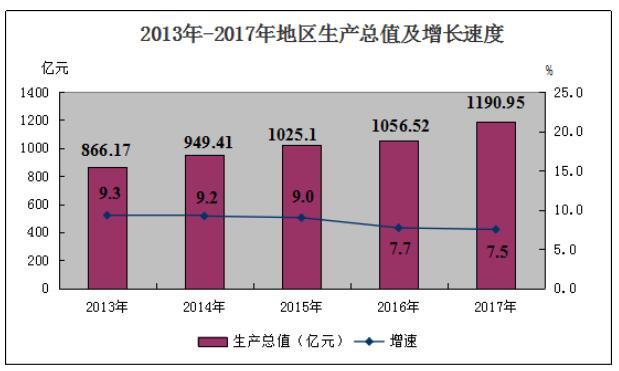 香洲gdp_2018年珠海市各行政 功能 区GDP总量及增速排行榜 香洲直属GDP总量领先第二名超千亿